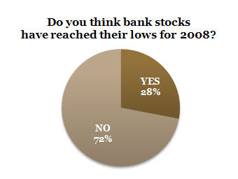 American Banker Reader Survey Nov 21 2008