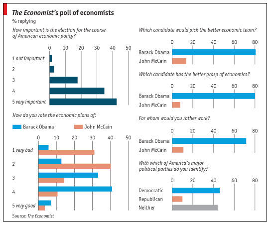 Economists_on_candidates