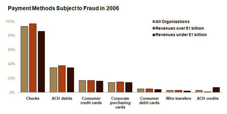 Afp_payments_fraud_by_payment_type