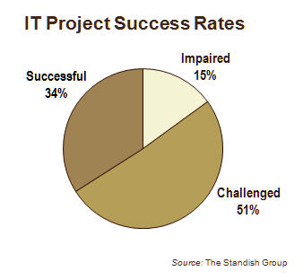 Diagram_2_it_project_success_rates